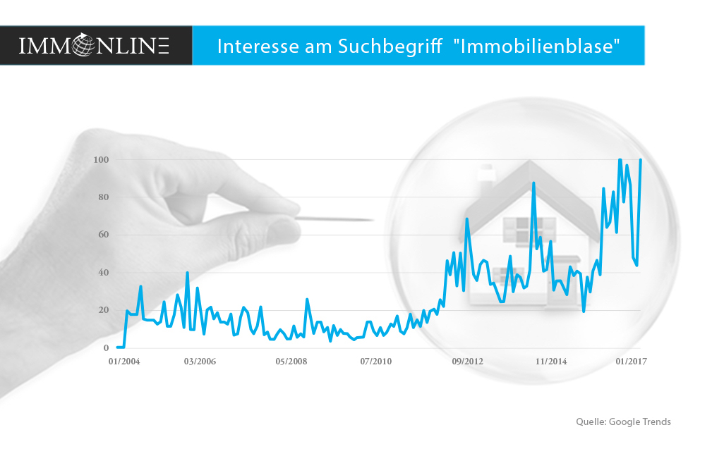 Immobilienblase